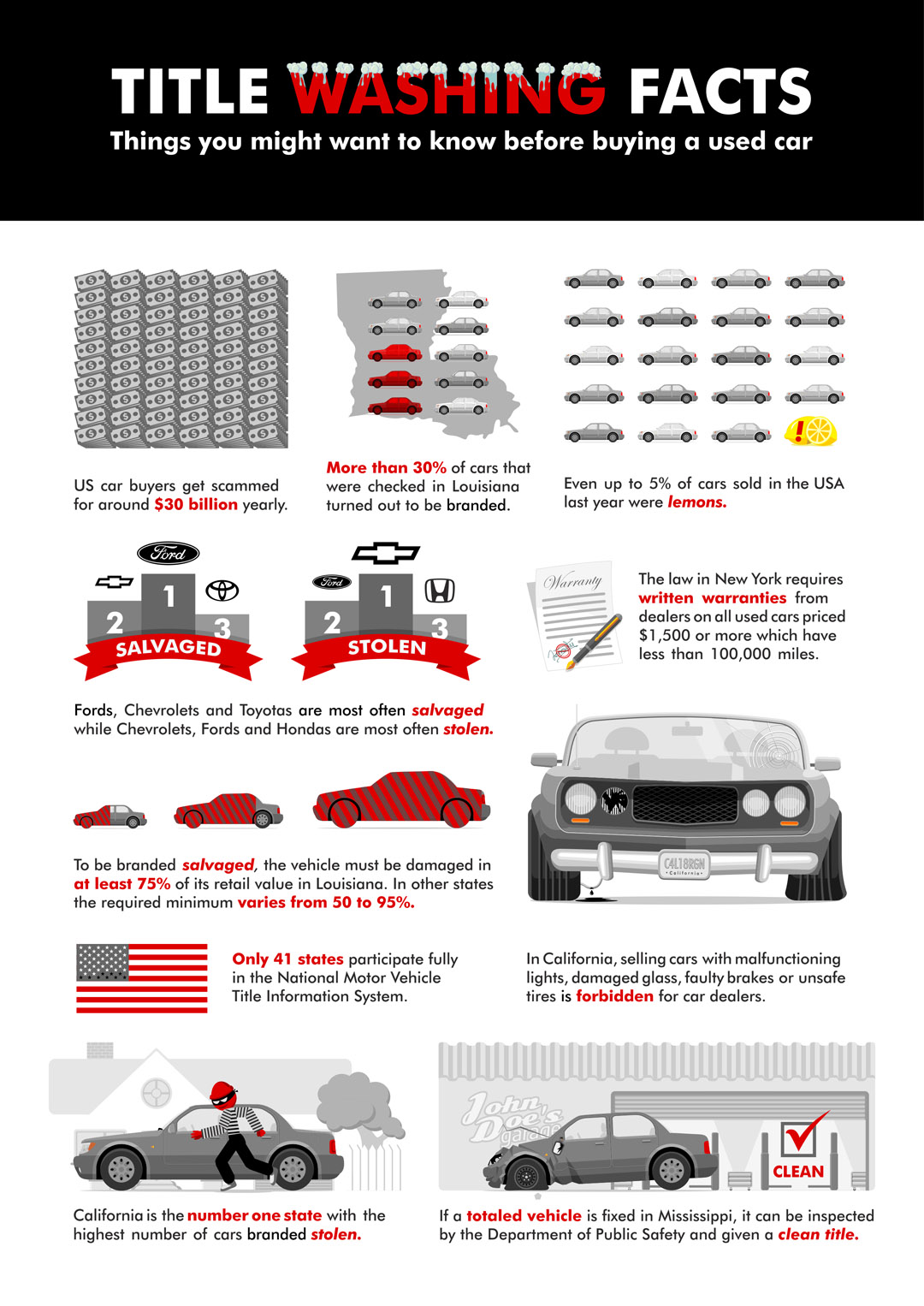 Washing-Facts-before-buying-used-car-infographic-plaza