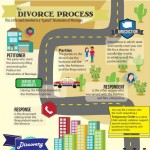 Washington_State_Divorce_Process-infogrpahic-plaza