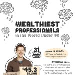 Wealthiest-Professionals-Under-35-Infographic-plaza