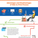 Web-to-Print-infographic-plaza