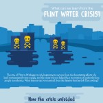 What-Can-We-Learn-From-The-Flint-Water-Crisis-infographic-plaza