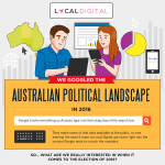 What-Google-Says-About-Australian-Politics-infographic-plaza