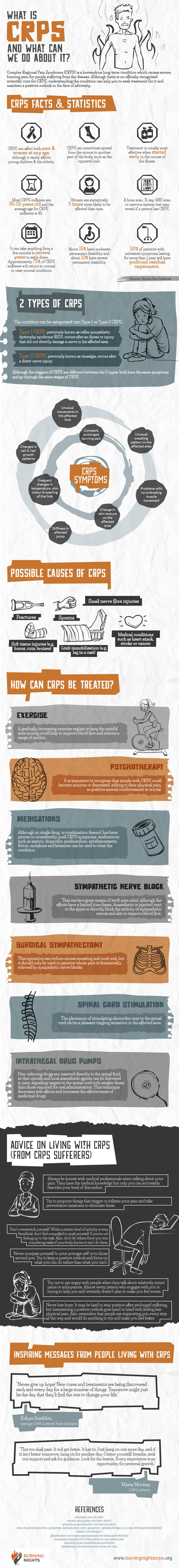 What-is-CRPS-and-What-Can-We-Do-About-It-Infographic-plaza
