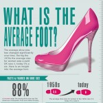 What is the Average Shoe Size for Women1