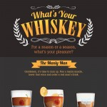 Whats_Your_Whiskey_Infographic