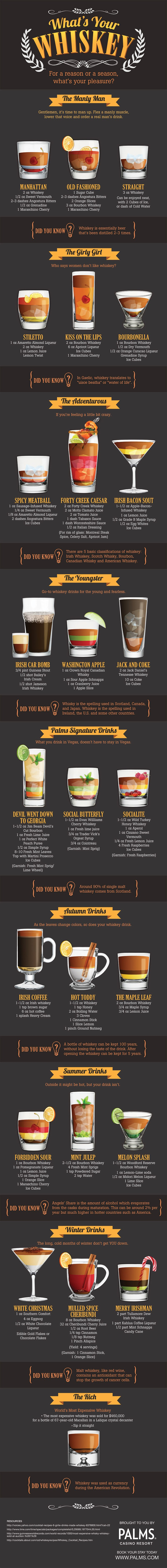 Whats_Your_Whiskey_Infographic-plaza