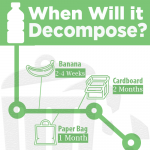 When-will-it-decompose