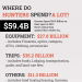 Where-do-Hunters-Spend-Alot-infographic-plaza