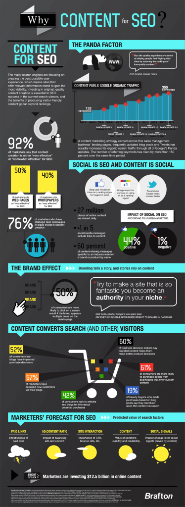 Why-Content-For-SEO-infographic