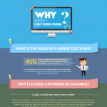 Why-Invest-in-a-Loyalty-Rewards-Program-Infographic-plaza