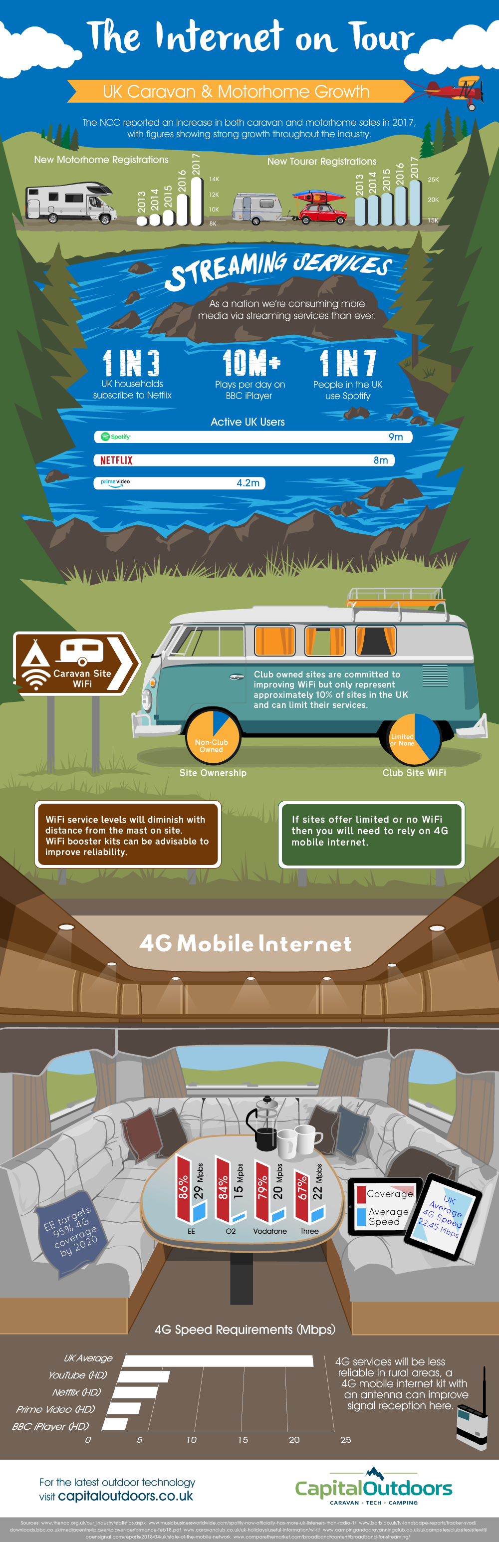WiFi-On-Tour-Infographic-plaza