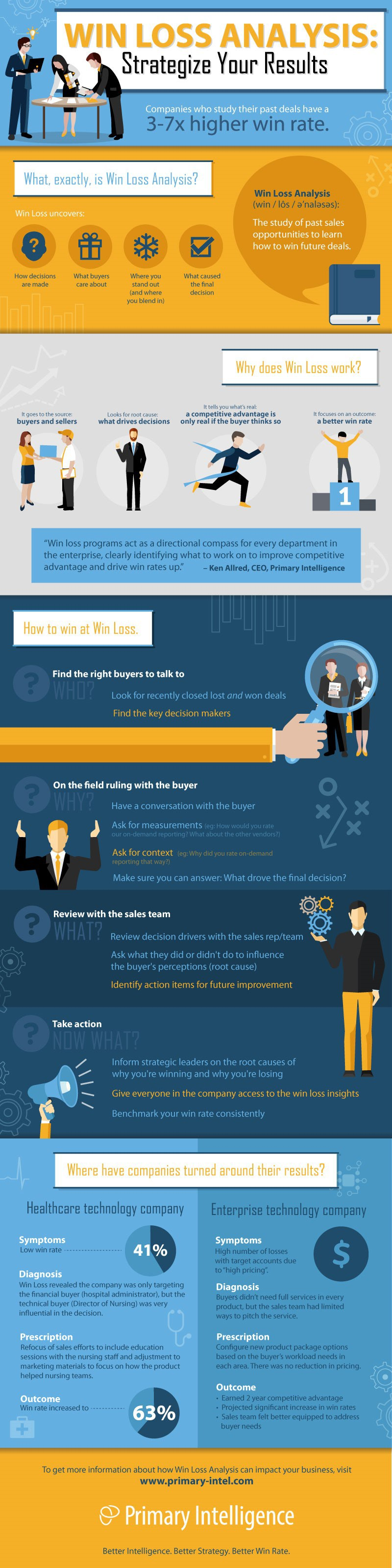 Win-Loss-Analysis-Strategize-Your-Results-infographic