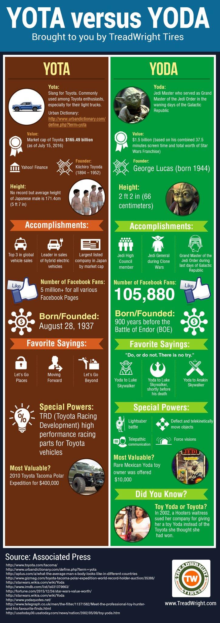 Yota-Versus-Yoda-infographic-plaza