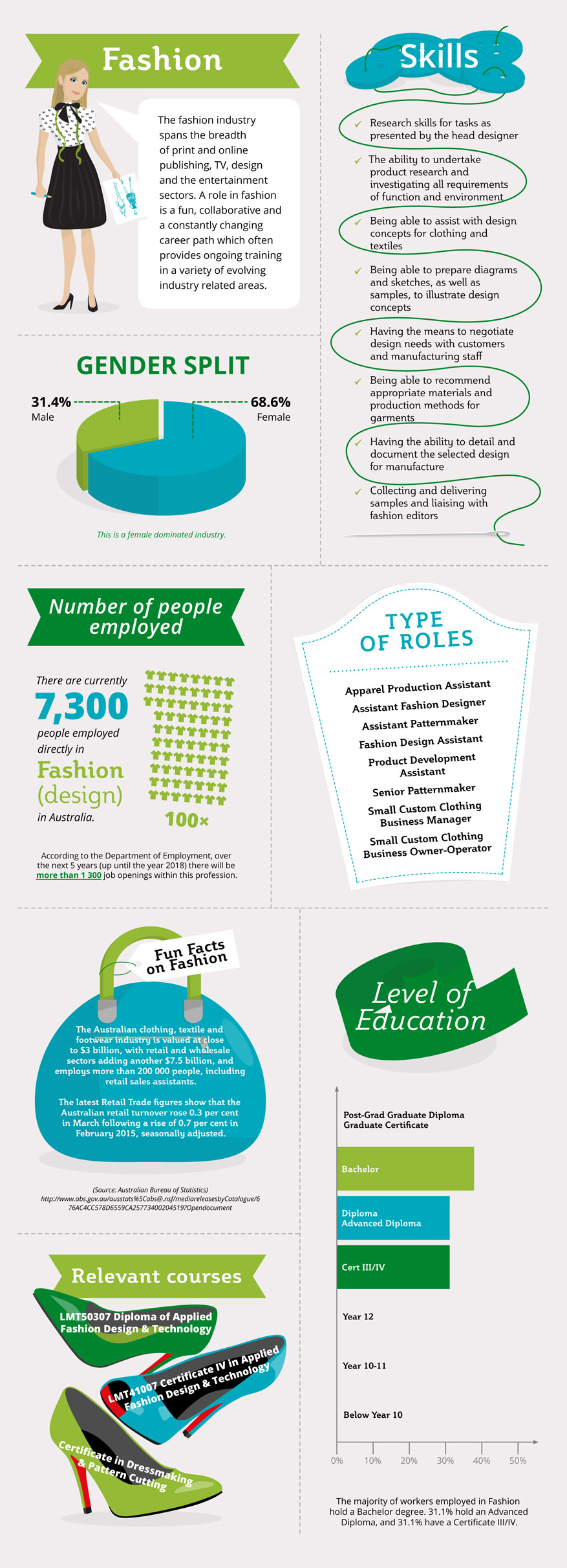 Your-Career-in-the-Fashion-Industry-infographic
