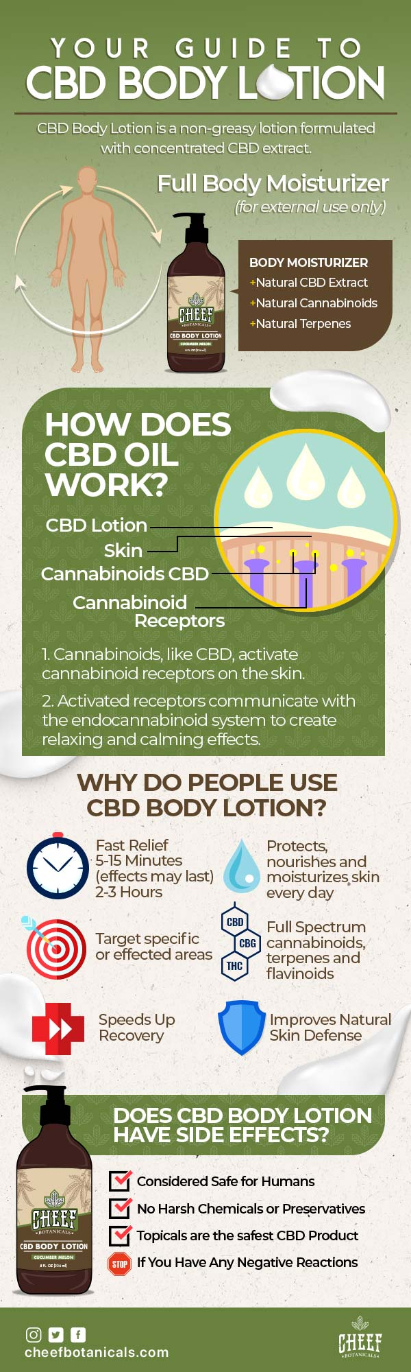 Your-Guide-to-CBD-Body-Lotion-infographic-plaza
