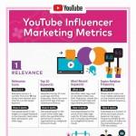 Youtube-Metrics-infographic-plaza