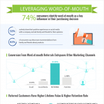 Zinrelo-word-of-mouth-infographic-plaza