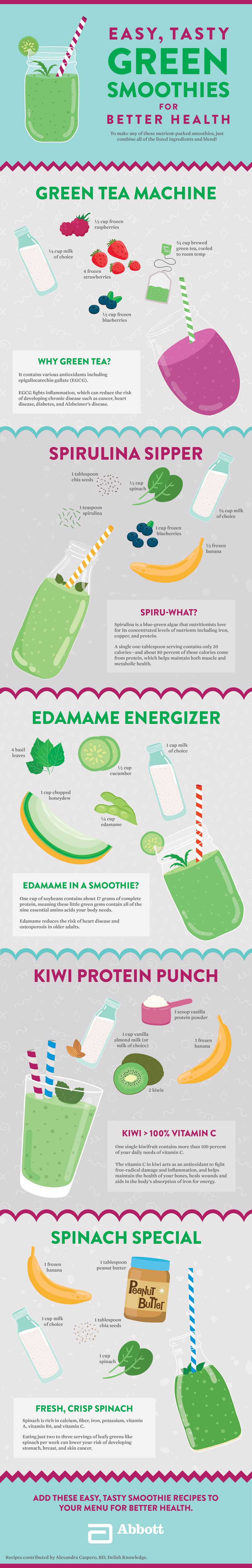 abbott-green-smoothies-infographic-plaza