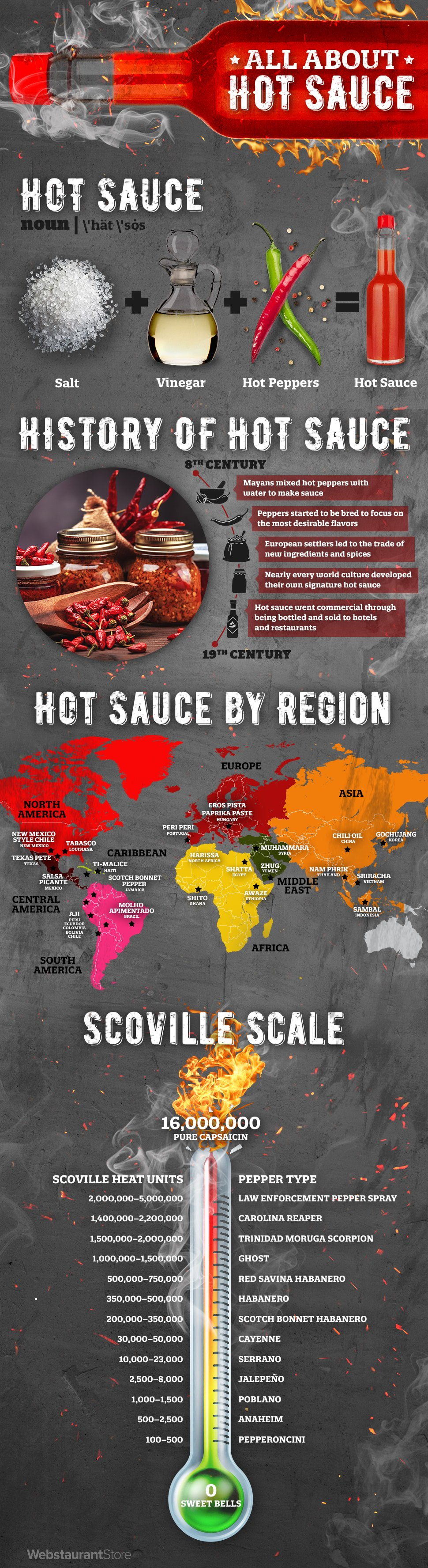 about-hot_sauce_infographic-plaza