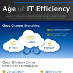 age-of-efficiency-infographic-plaza