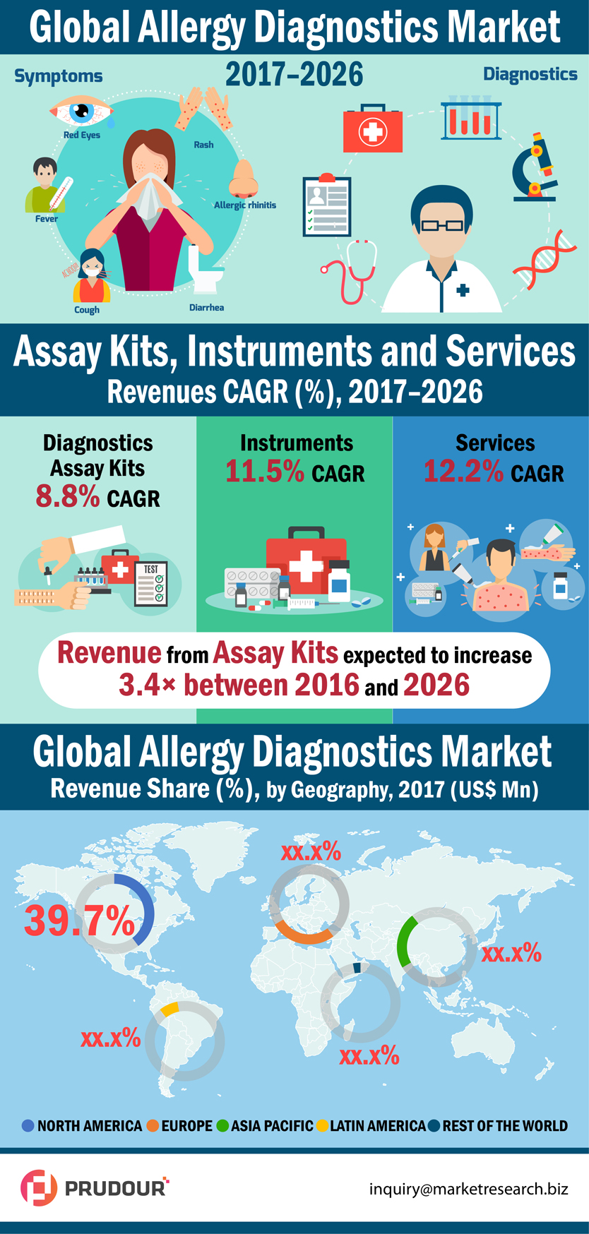 allergy-diagnostics-market-infographic-plaza