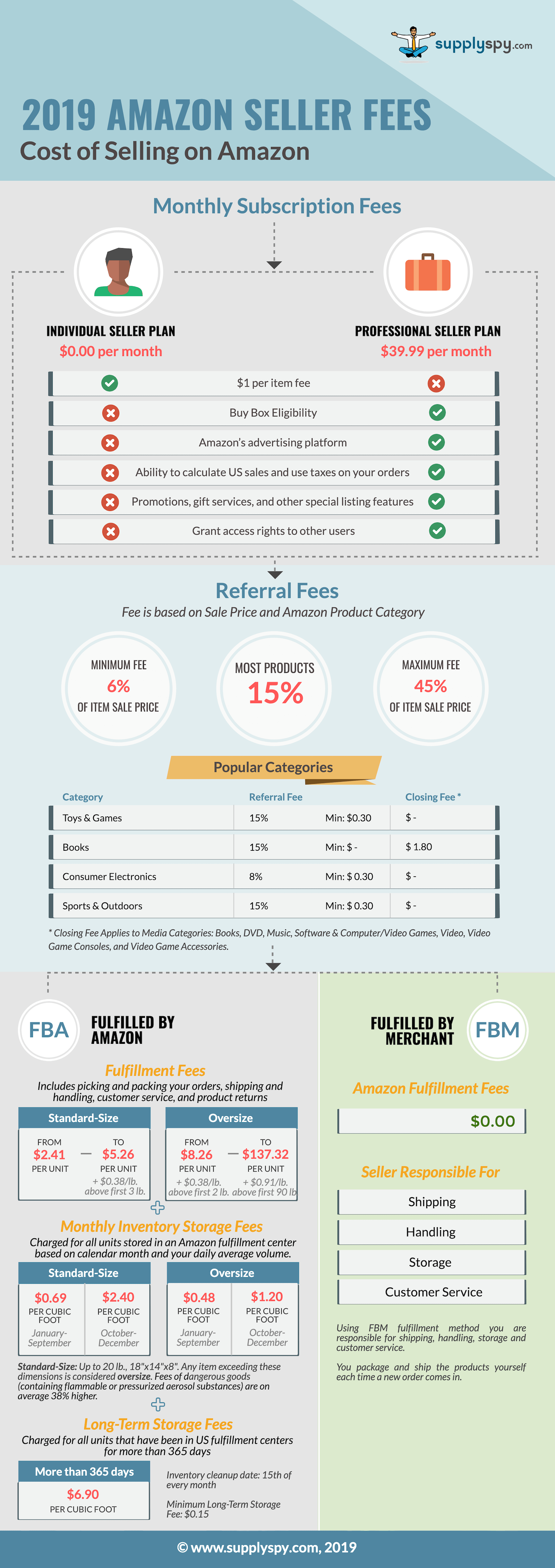 amazon-seller-fees-2019-infographic-plaza