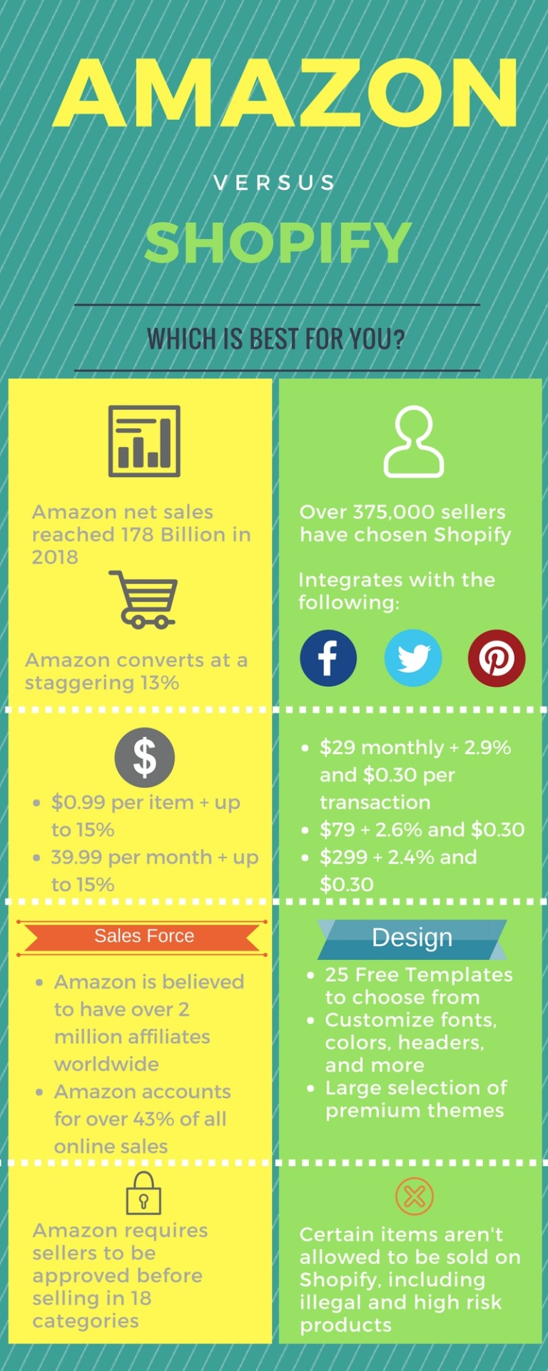 Amazon vs. Shopify - Which is right for you?