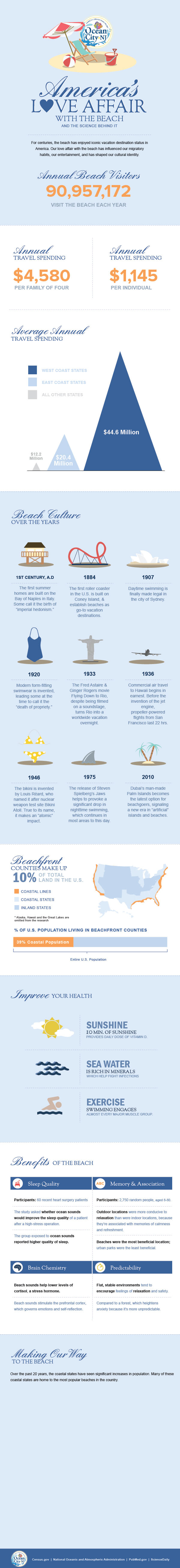 america-love-affair-with-beach-infographic