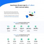 americans-dream-wage-salary-infographic-plaza