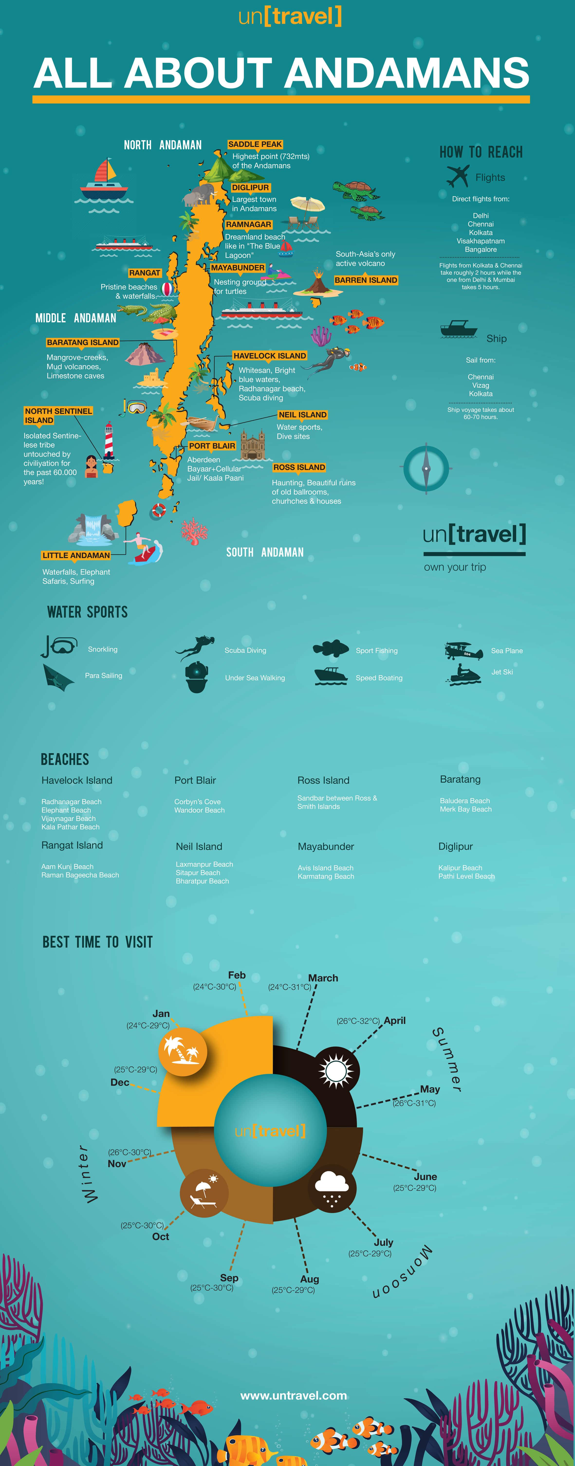 andaman-and-nicobar-infographic-plaza