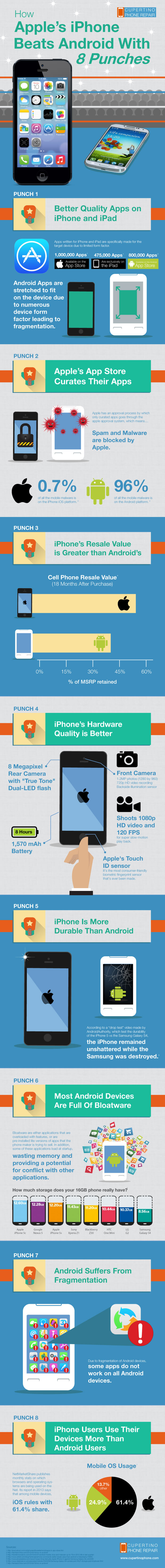apple-iphone-beats-android-8-reasons-infographic