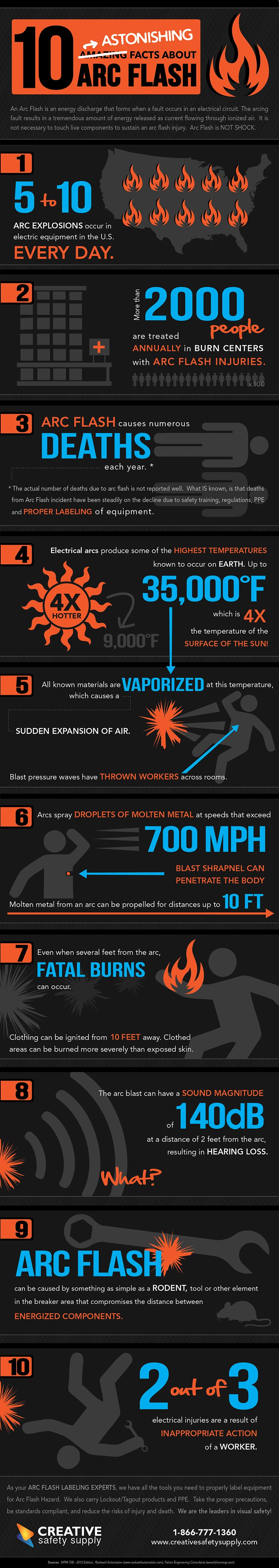 arc-flash-facts-infographic-plaza