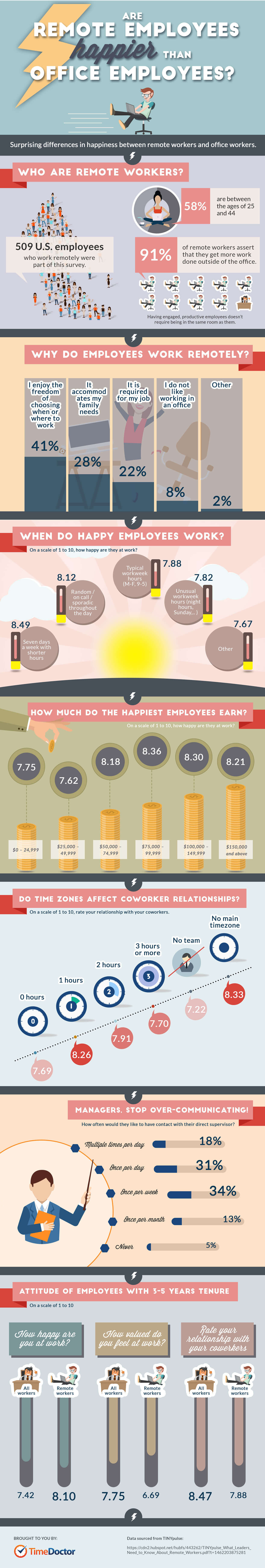 are-remote-employees-happier-than-office-employees-infographic-plaza