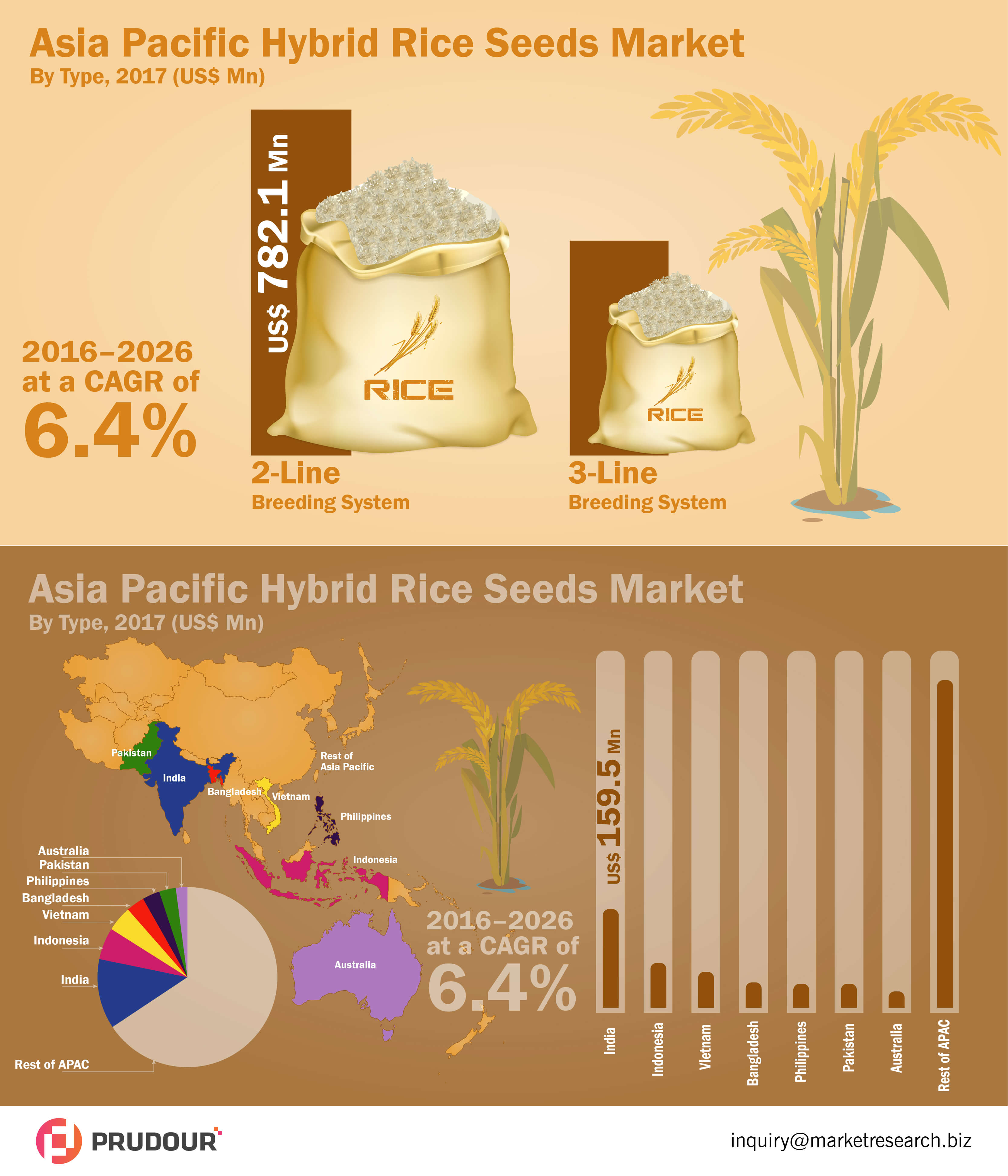 asia-pacific-hybrid-rice-seed-market-infographic-plaza