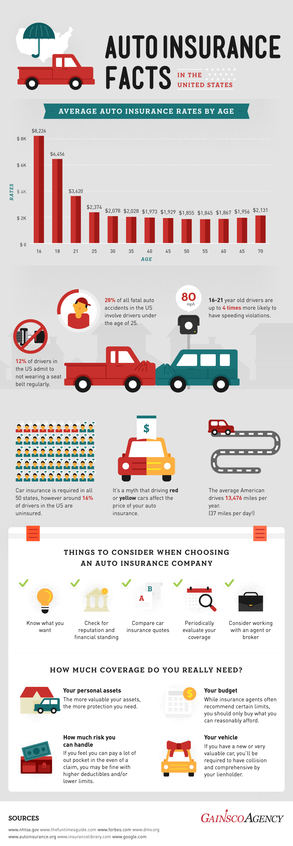 auto-insurance-facts-infographic-plaza