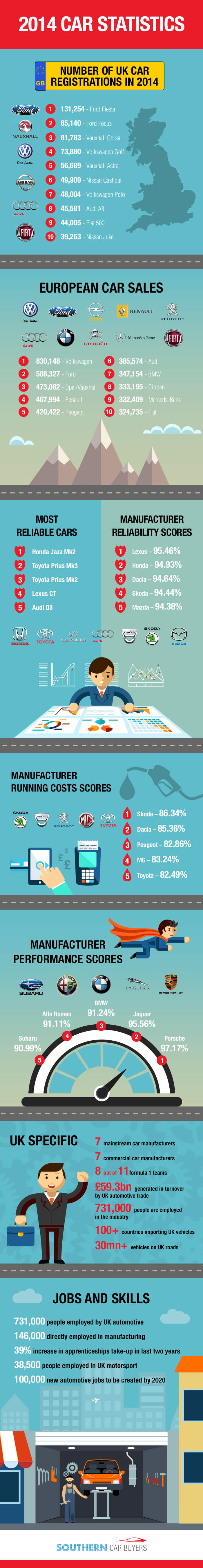 automotive 2014 industry round-up infographic