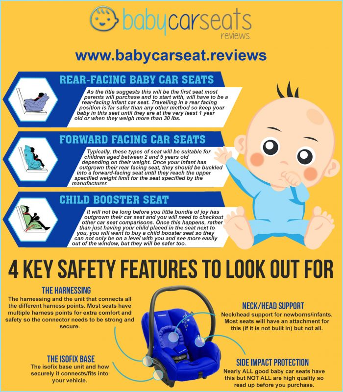 Types Of Baby Car Seat Infographic