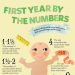 baby-first-years-by-numbers-infographic-plaza