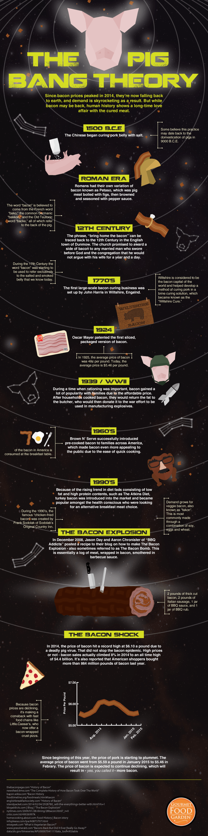 bacon-bomb-infographic