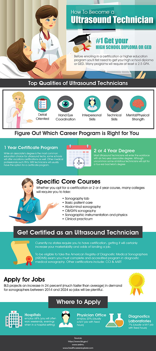 become-ultrasound-technician-infographic-plaza
