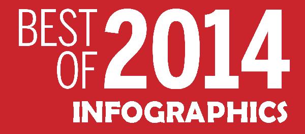 best-infographics-2014