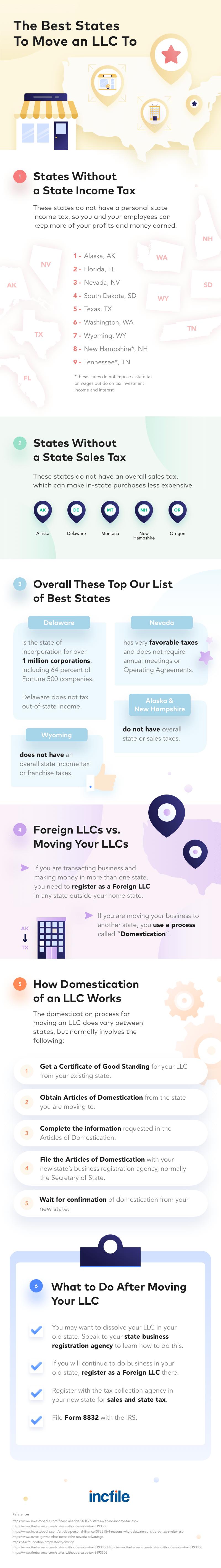 best-states-llc-infographic-plaza