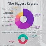 biggest-regrets-infographic-plaza
