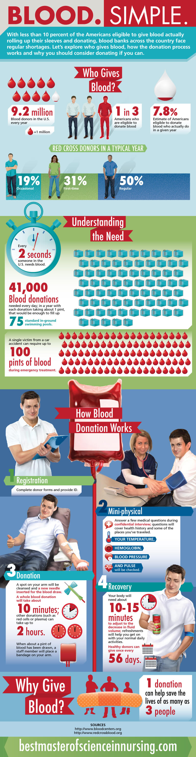 blood-donation-infographic
