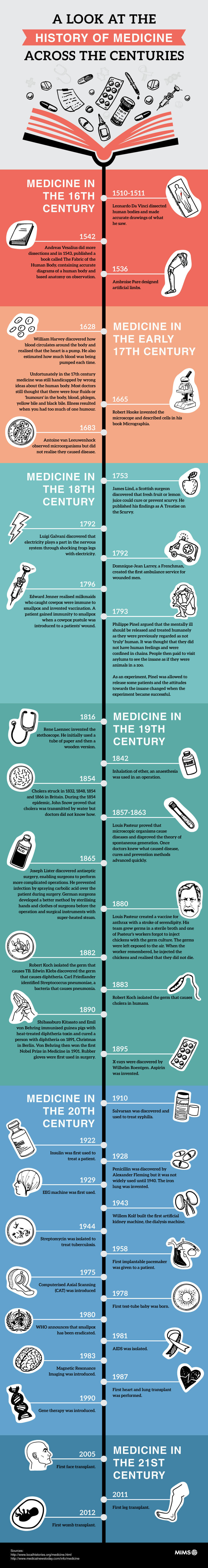 brief-history-of-medicine-across-the-centuries-infographic-plaza