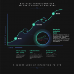 business-transformation-infographic-plaza