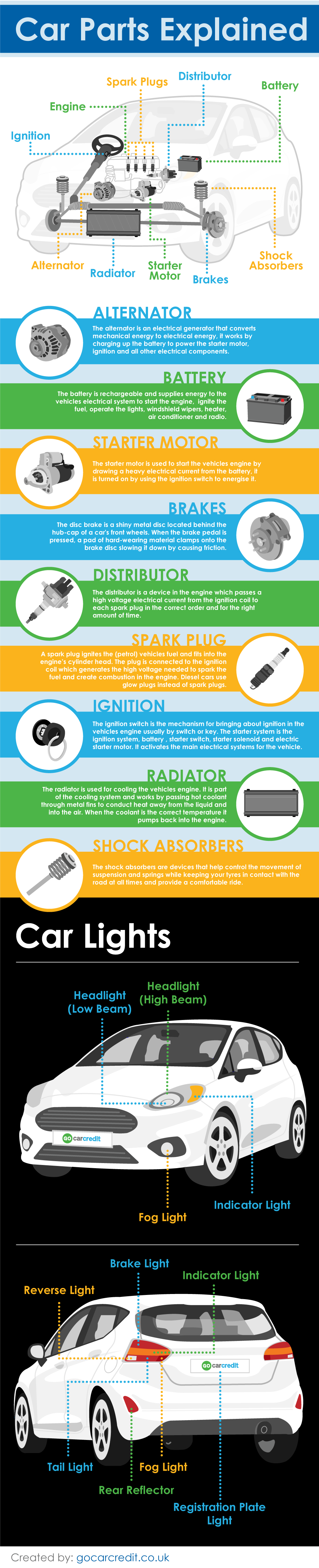 car-parts-explained-infographic-plaza