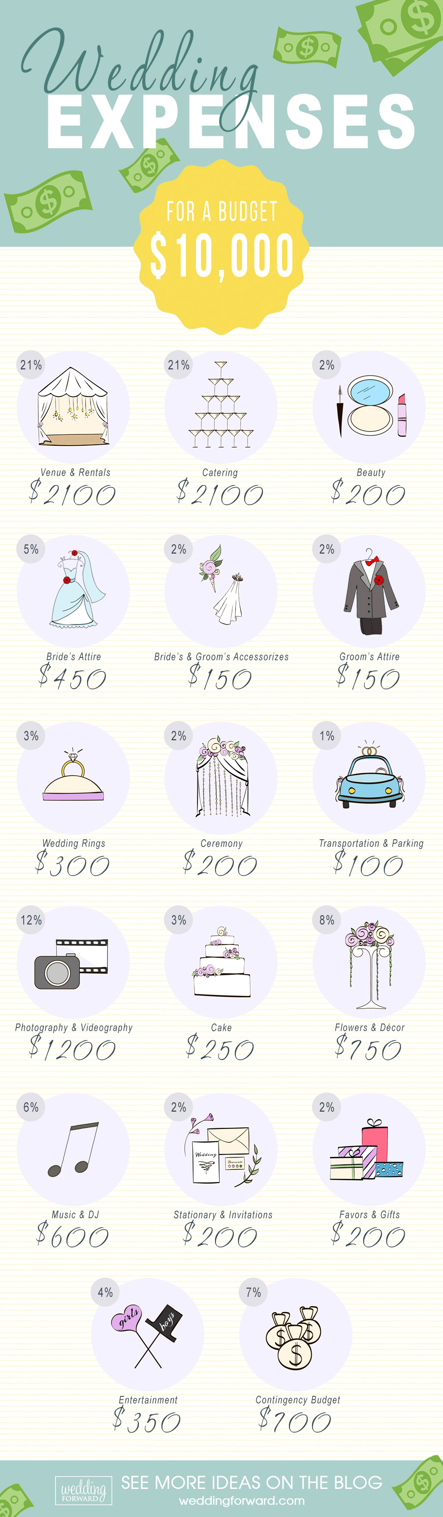 Wedding Expenses For A 10K Budget