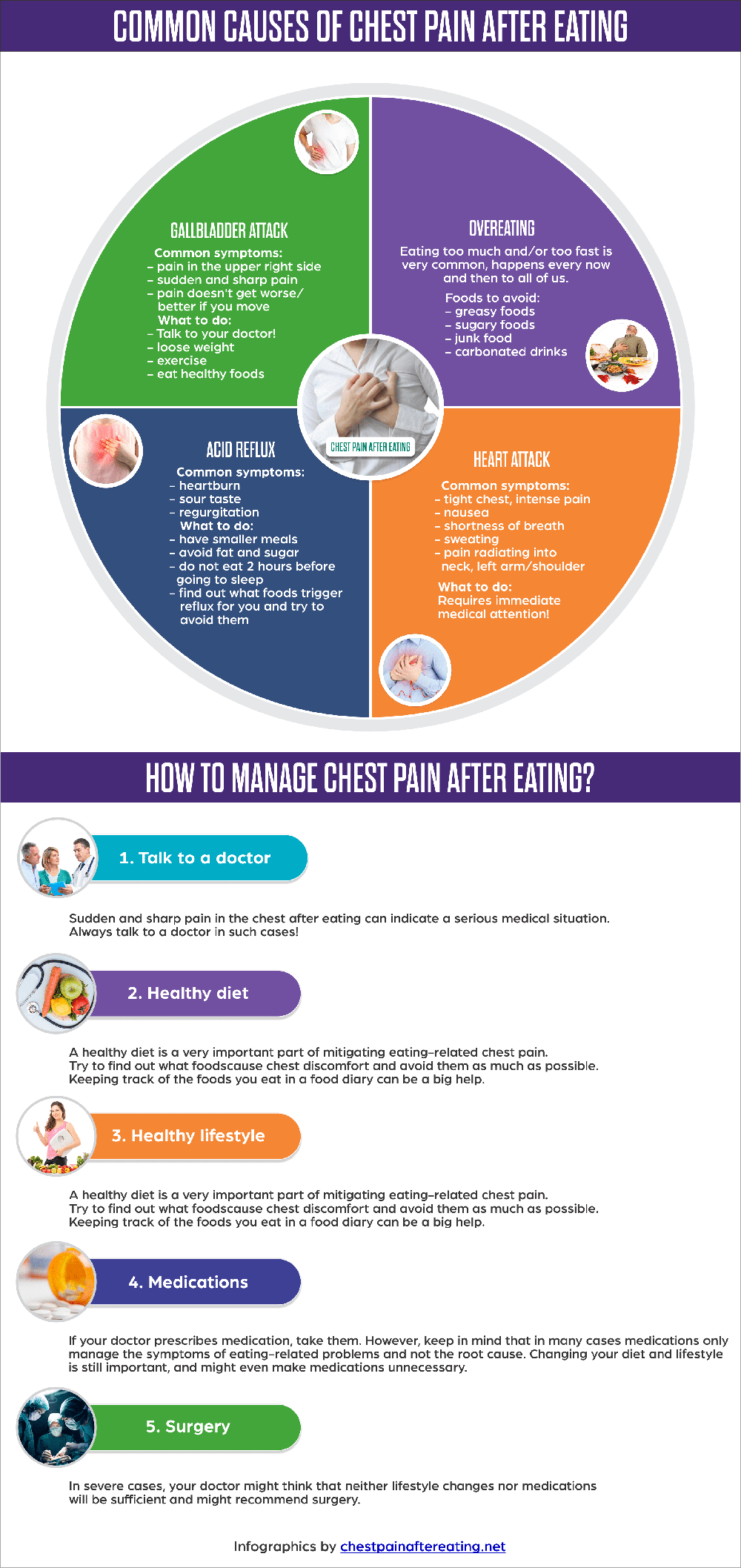 chest-pain-after-eating-infographic-plaza