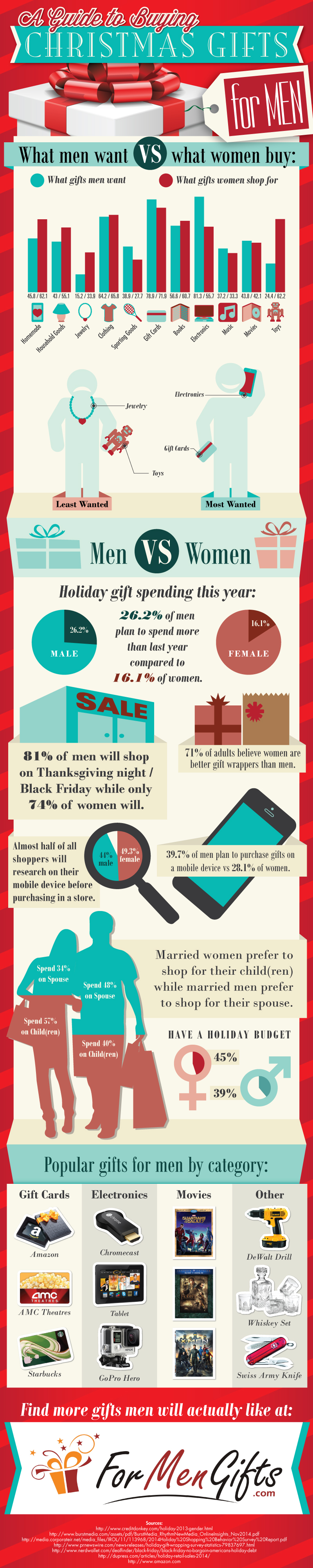 Christmas-Gifts-For-Men-infographic-plaza